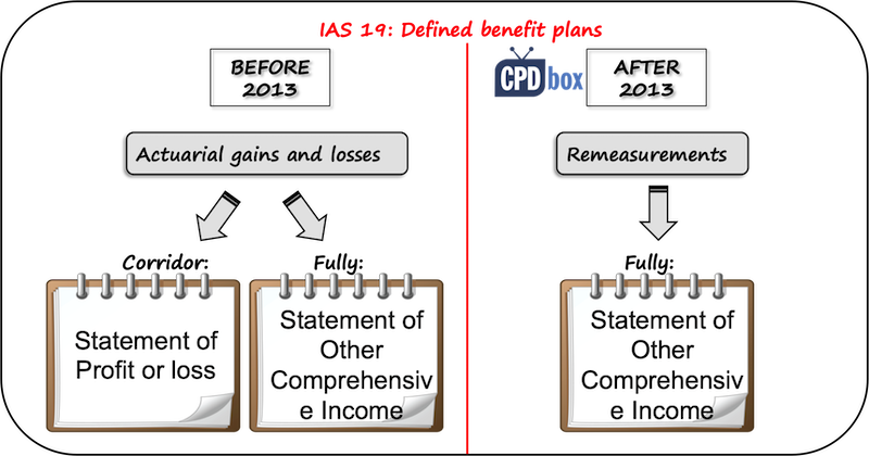 what are the advantages of ifrs Ifrs 9 is changing hedge accounting forever learn from corporates that have  early-adopted what they consider the main benefits of ifrs 9.