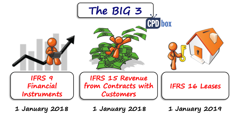 Big 3 Changes in IFRS