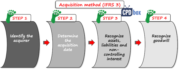 IFRS 3 Acquisition method