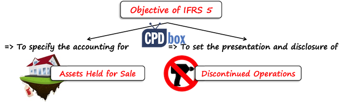 Summary of IFRS 5 Non-current Assets Held for Sale and