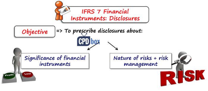 IFRS 7 Objective