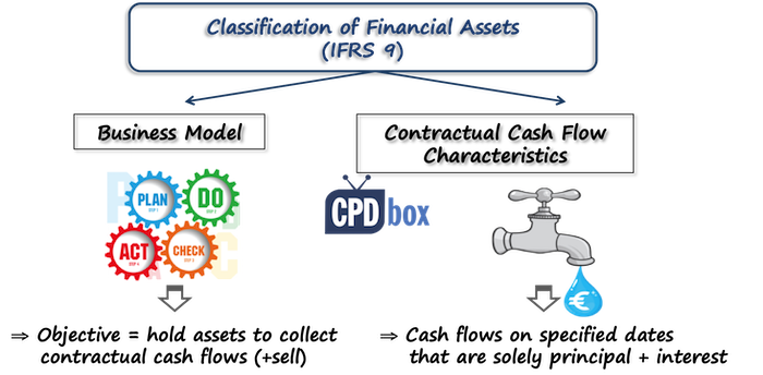 Classification IFRS 9