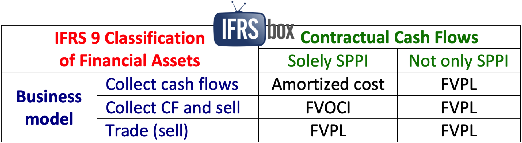 IFRS 9 Classification