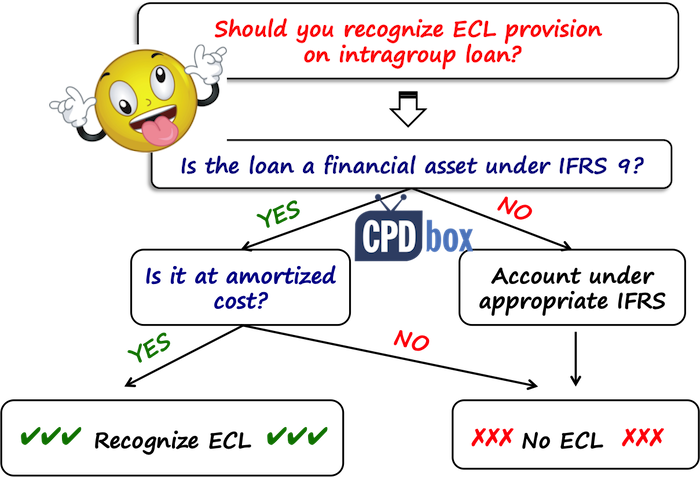IFRS 9 ECL scope