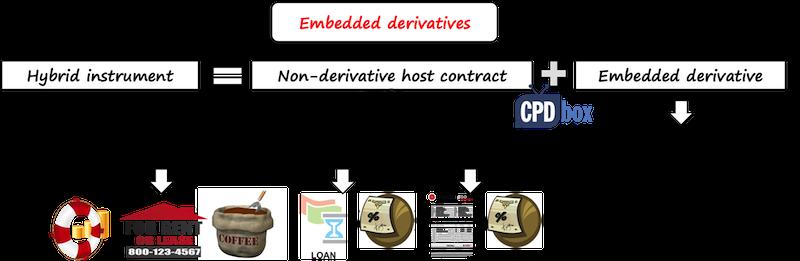 embedded derivative