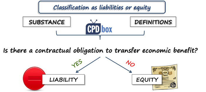 Equity vs. liability