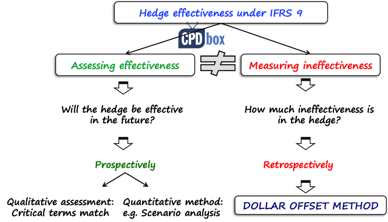 Hedge effectiveness IFRS 9