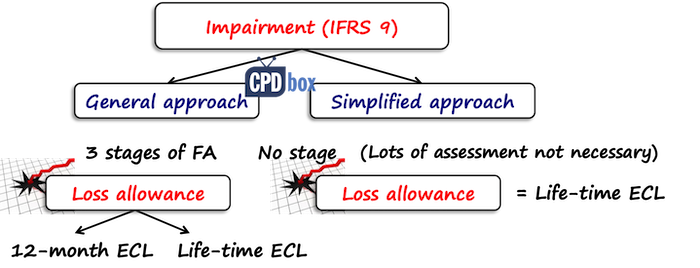 Expected credit loss IFRS 9