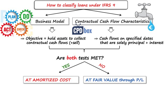 Classification of loans IFRS