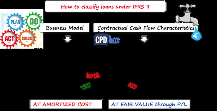 amortized loan