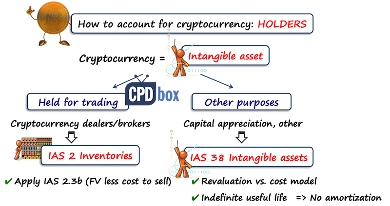 Accounting Cryptocurrency IFRS