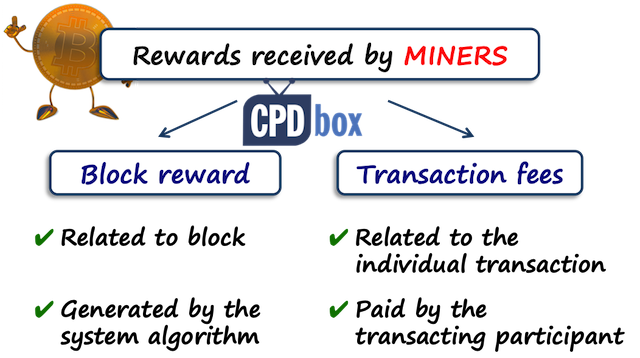 IFRS rewards of cryptocurrency miners