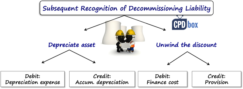 Measuring Decommissioning Provision