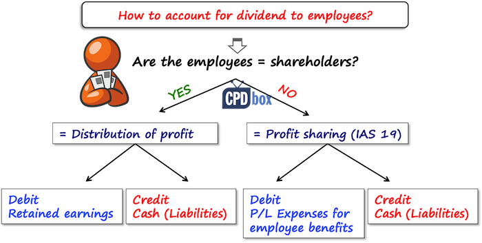 IFRS Dividends to Employees