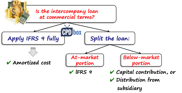 Intercompany loans IFRS