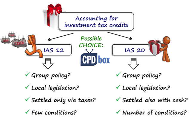 Accounting for investment tax credits