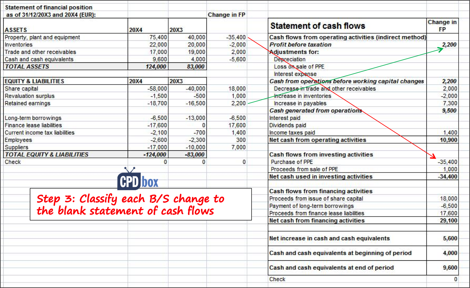 How to Prepare Statement of Cash Flows in 7 Steps IFRSbox – Statement of Cash Flows Template