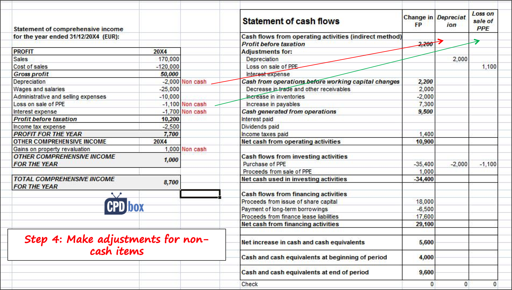 How To Prepare Statement Of Cash Flows In 7 Steps Cpdbox Making Ifrs Easy
