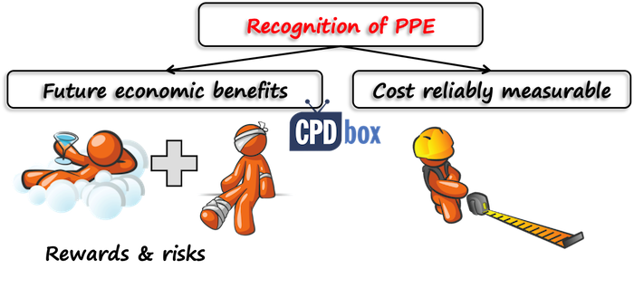 IAS 16 Recognition of PPE