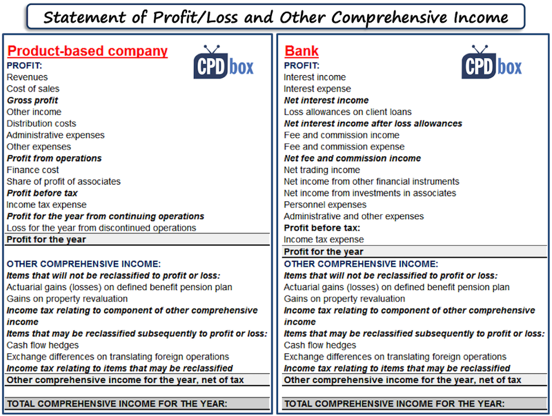 Profit or loss and other comprehensive income: bank vs. product-based company