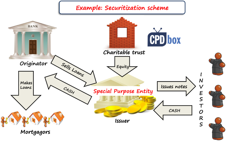 Example: Securitization scheme