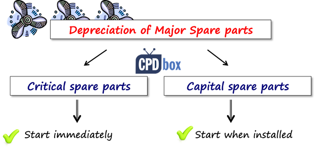 How to Account for Spare Parts under IFRS - IFRSbox - Making
