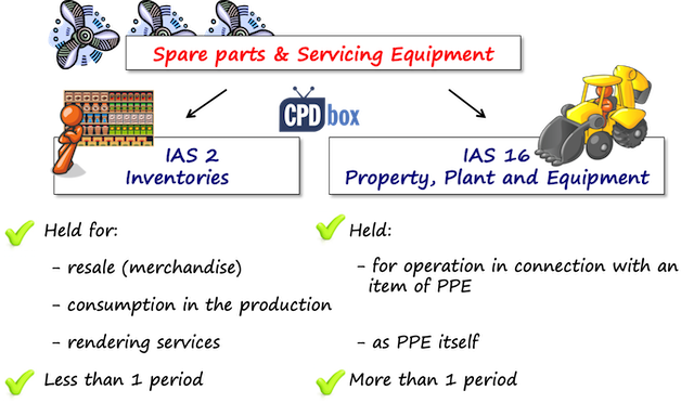 some spare parts are easy to classify for example back up engine with significant acquisition cost is a major spare part and thus accounted for as ppe